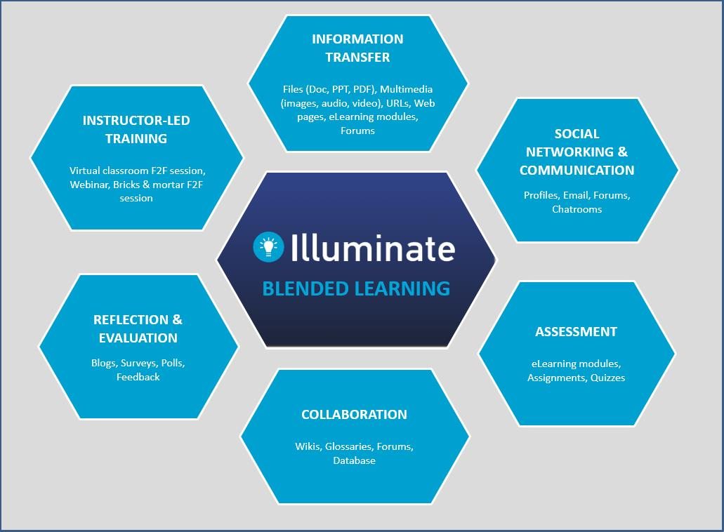 Illuminate - Blended Learning